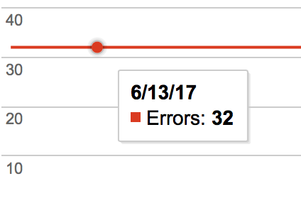 Fix Google Search Console Errors Los Angeles